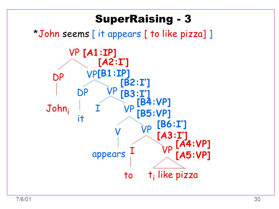 SuperRaising - 3 *John seems [ it appears [ to like pizza] ] VP